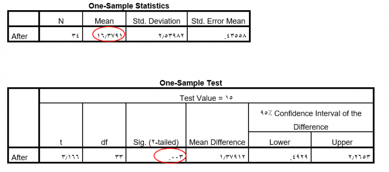 one-sample t-test-report