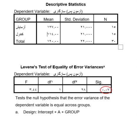 Descriptive-Statistics-ancova