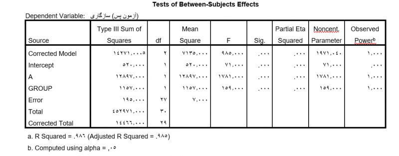 Tests-of-Between-Subjects-Effects