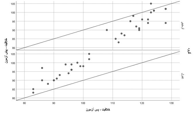 نمودارهای-پراکنش