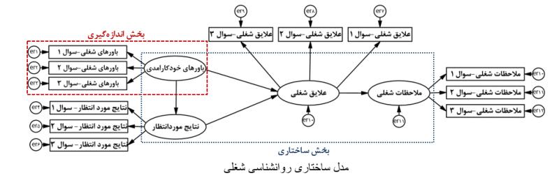 SEM-with-lisrel-Structural-model
