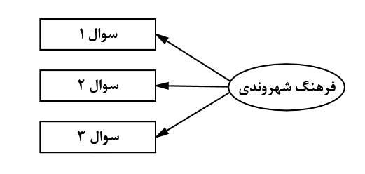 SEM-with-lisrel-Structure