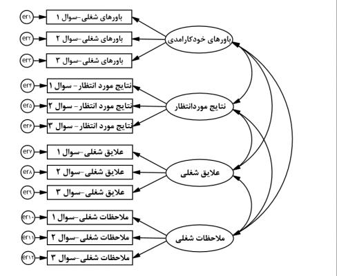 SEM-with-lisrel-confirmative-factorial-analysis