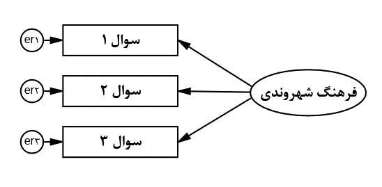 SEM-with-lisrel-measurement-error
