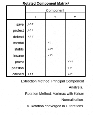 exploratory-factor-analysis-Rotated-Component-Matrix