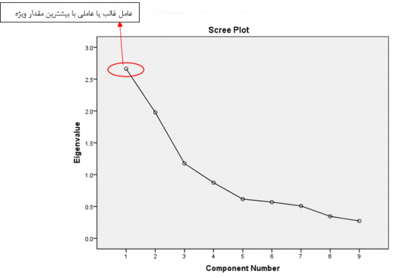 exploratory-factor-analysis-scree-plot