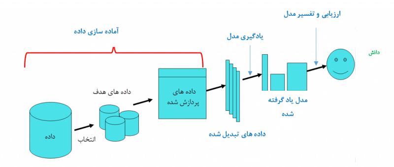 process-of-data-mining
