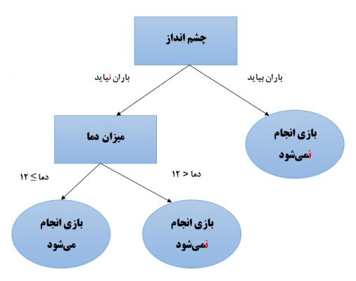 درخت-تصمیم