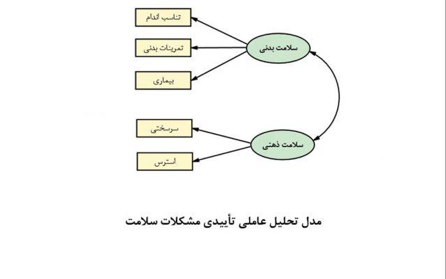 model-Confirmatory-factor-analysis