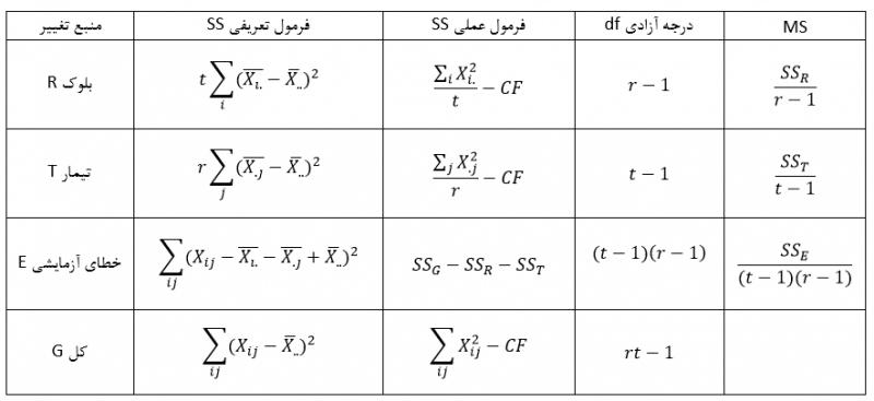 Eperimental-design-table-anova2