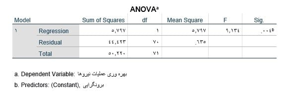 Linear-regression-in-spss-output-anova