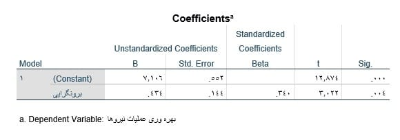 Linear-regression-in-spss-output-coefficients