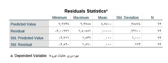 Linear-regression-in-spss-output-statistics