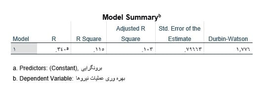Linear-regression-in-spss-output-summary