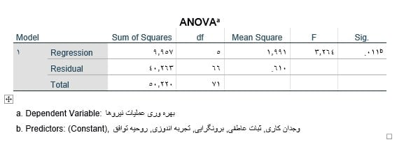 multiple-Linear-regression-in-spss-output-anova