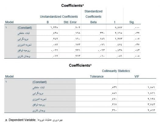 multiple-Linear-regression-in-spss-output-coefficients