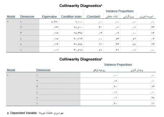 multiple-Linear-regression-in-spss-output-collinearity
