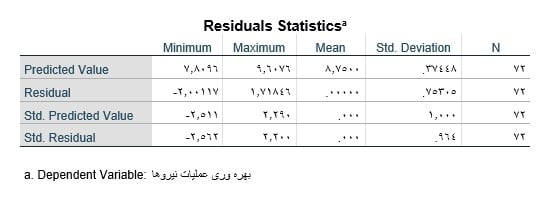 multiple-Linear-regression-in-spss-output-statistics