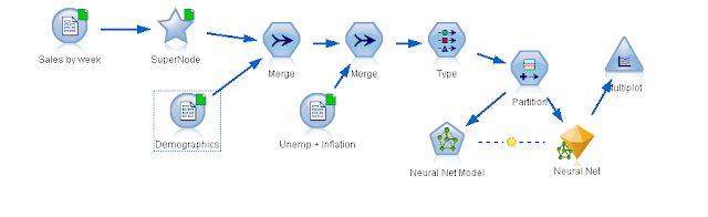 neural-network-final-shape-in-spss