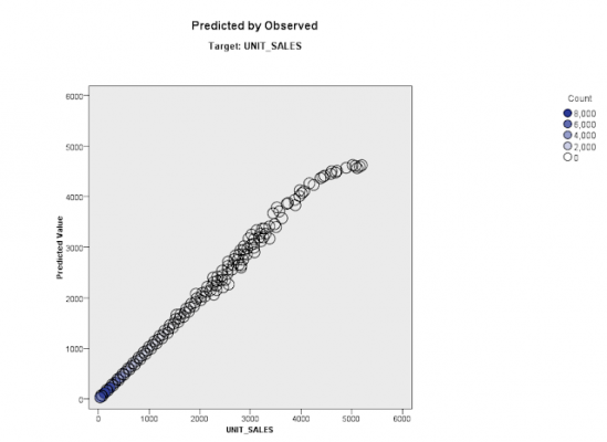 neural-network-predicted-by-observed-in-spss