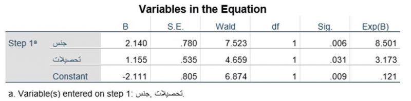 Variables-in-the-Equation
