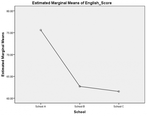 Estimated-marginal-means-of-english-score