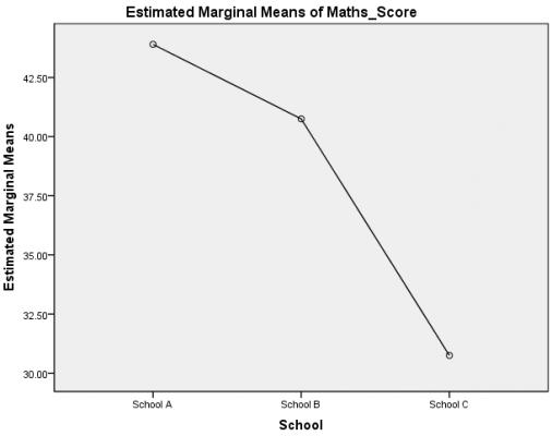 Estimated-marginal-means-of-english-score1