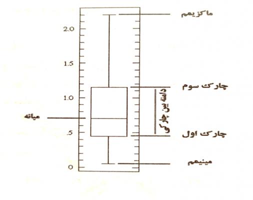 Box-diagram