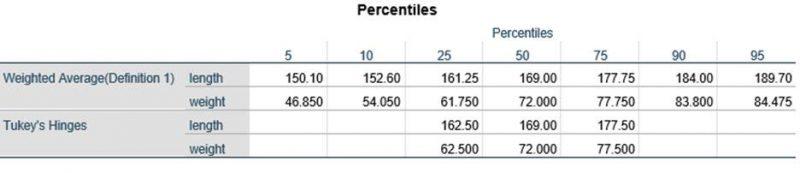 percentiles-table