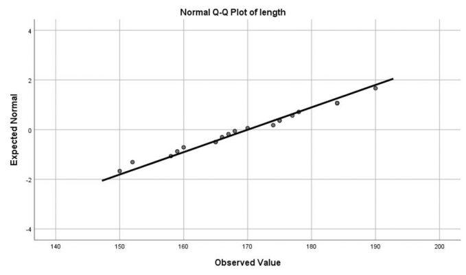 normal-plots-diagram