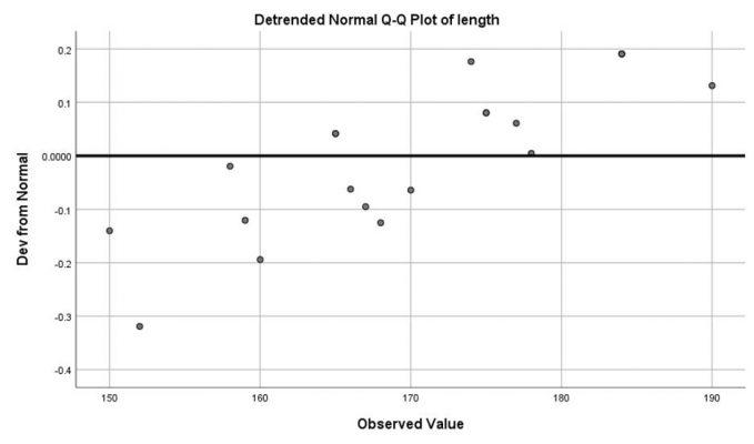 detrended-normal-plot