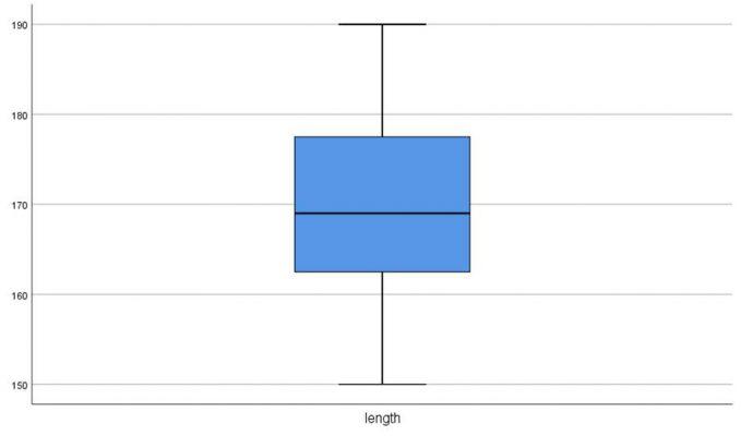 diagram-length