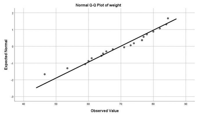 normal-plots-diagram-weight