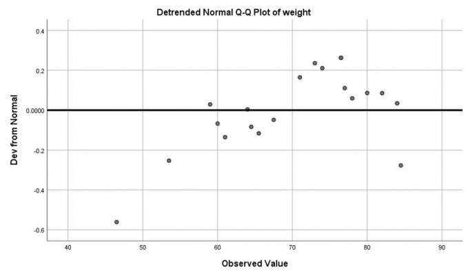detrended-normal-plot-weight