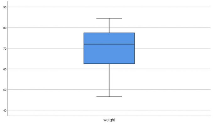 diagram-weight
