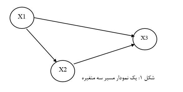 Path-Diagram