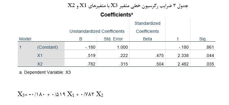 Regression-analysis-table