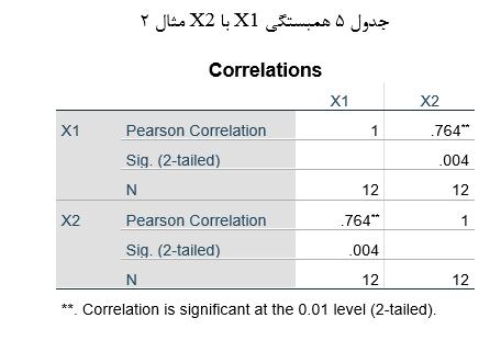 Correlation3