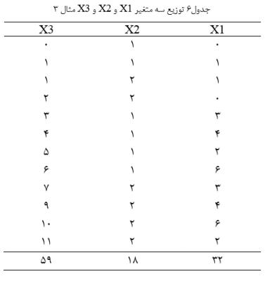 Distribution-table