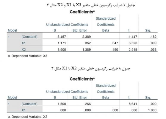 Regression-analysis-table3