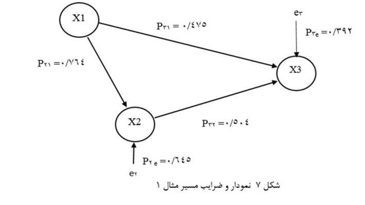 Path-Coefficient