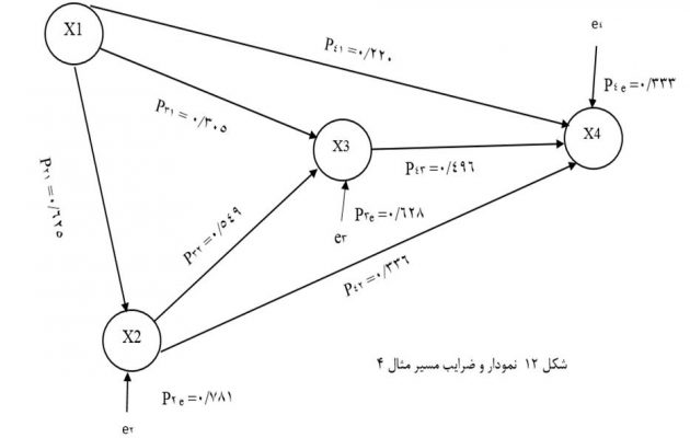 Path-charts-and-coefficients
