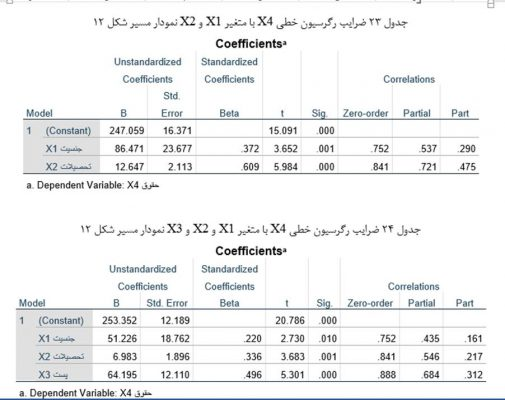 Table-of-linear-regression-coefficients