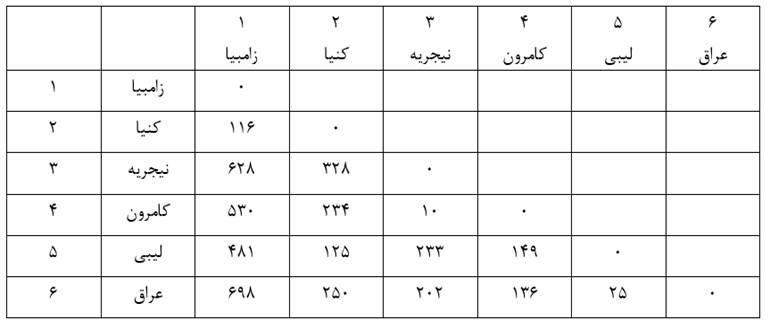 Similarity-size-matrix