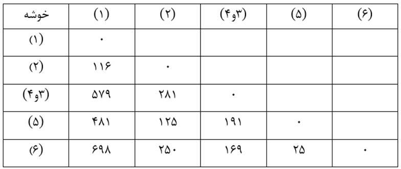 Similarity-size-matrix2