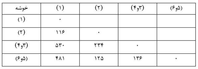 Similarity-size-matrix12