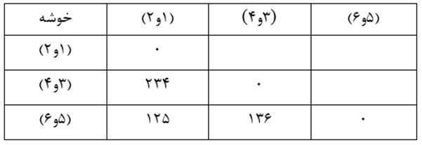Similarity-size-matrix13