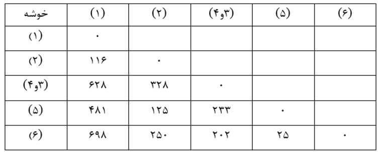 Similarity-size-matrix16