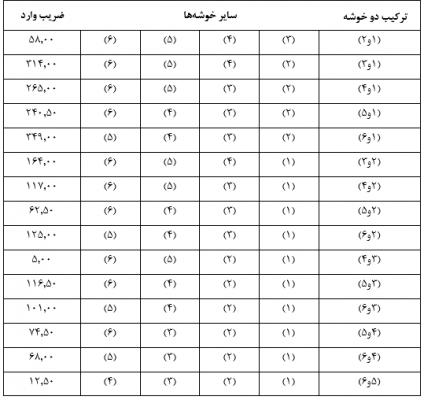 Similarity-size-matrix18