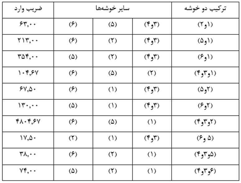 Similarity-size-matrix19